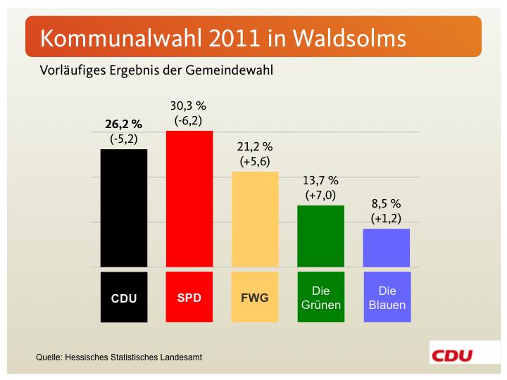 Kommunalwahl 2011 Wahlergebnis in der Gemeinde Waldsolms